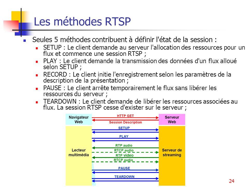 Les méthodes RTSP Seules 5 méthodes contribuent à définir l état de la session :