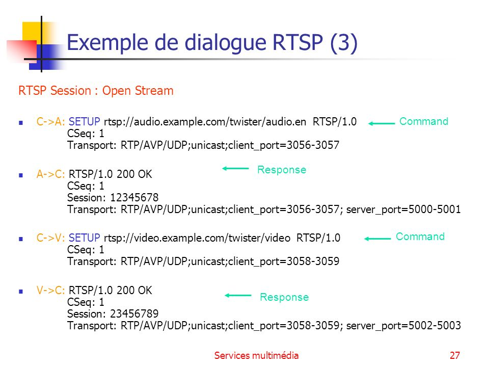Exemple de dialogue RTSP (3)