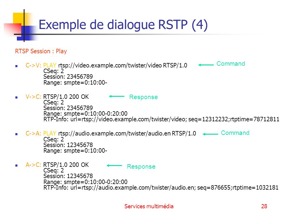 Exemple de dialogue RSTP (4)