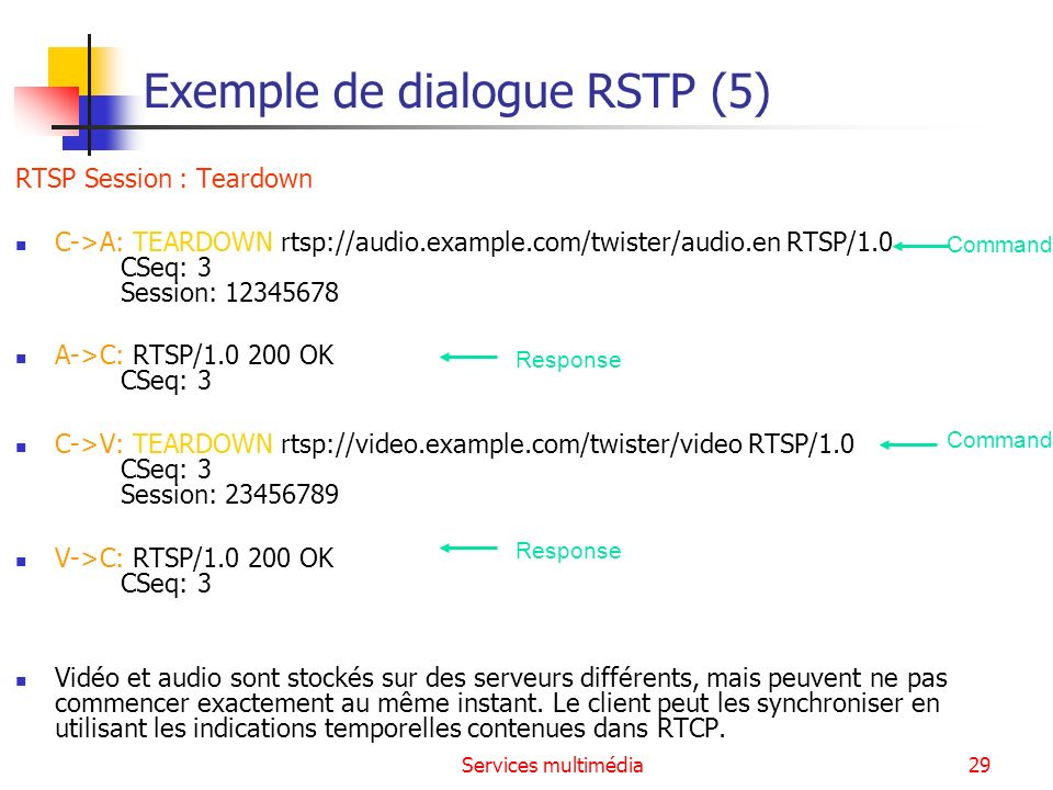 Exemple de dialogue RSTP (5)