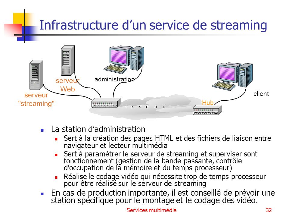 Infrastructure d'un service de streaming