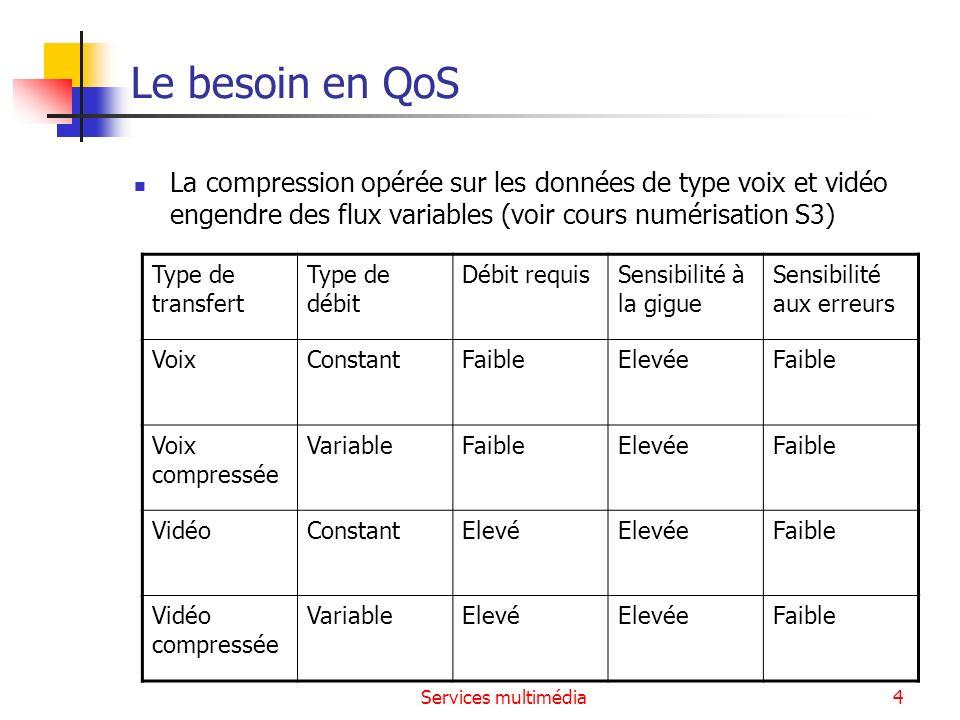 Le besoin en QoS La compression opérée sur les données de type voix et vidéo engendre des flux variables (voir cours numérisation S3)