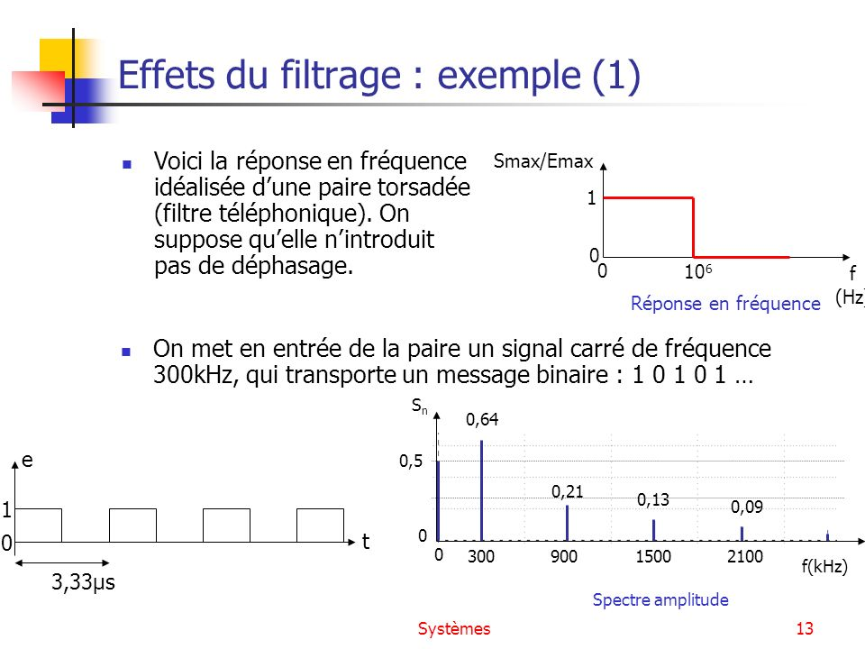 Effets du filtrage : exemple (1)
