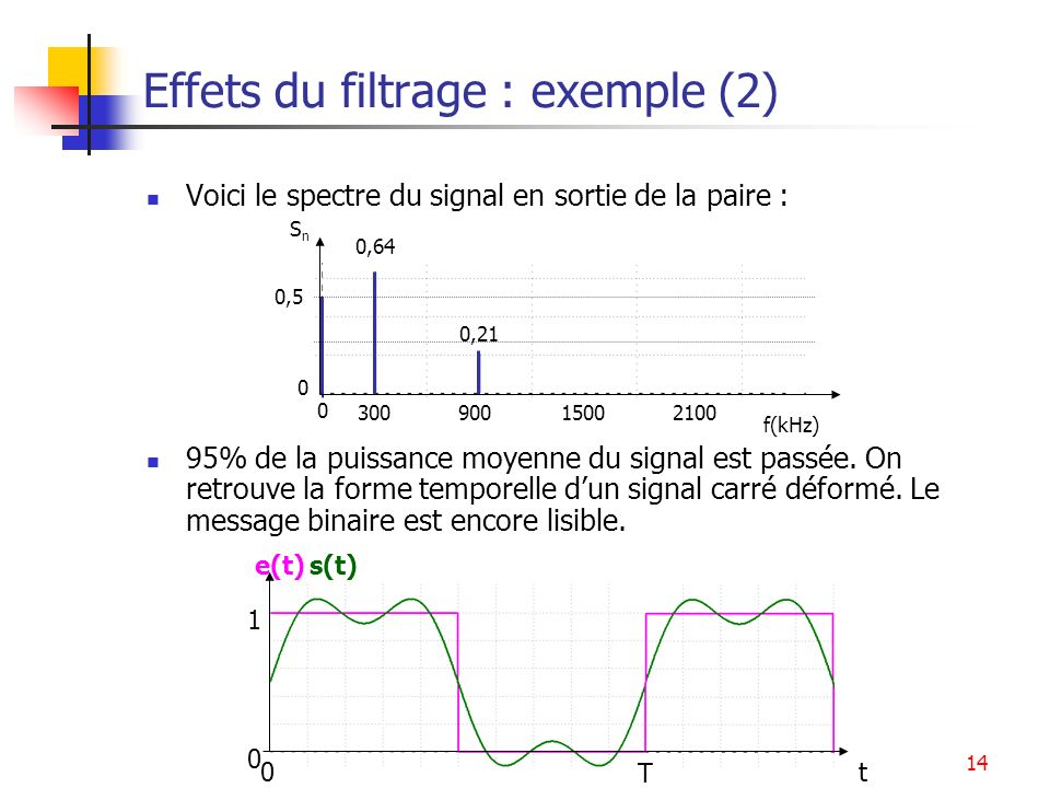 Effets du filtrage : exemple (2)