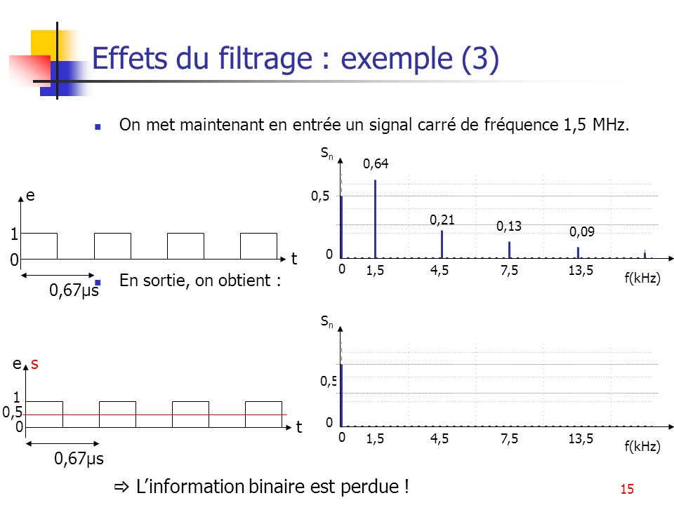 Effets du filtrage : exemple (3)