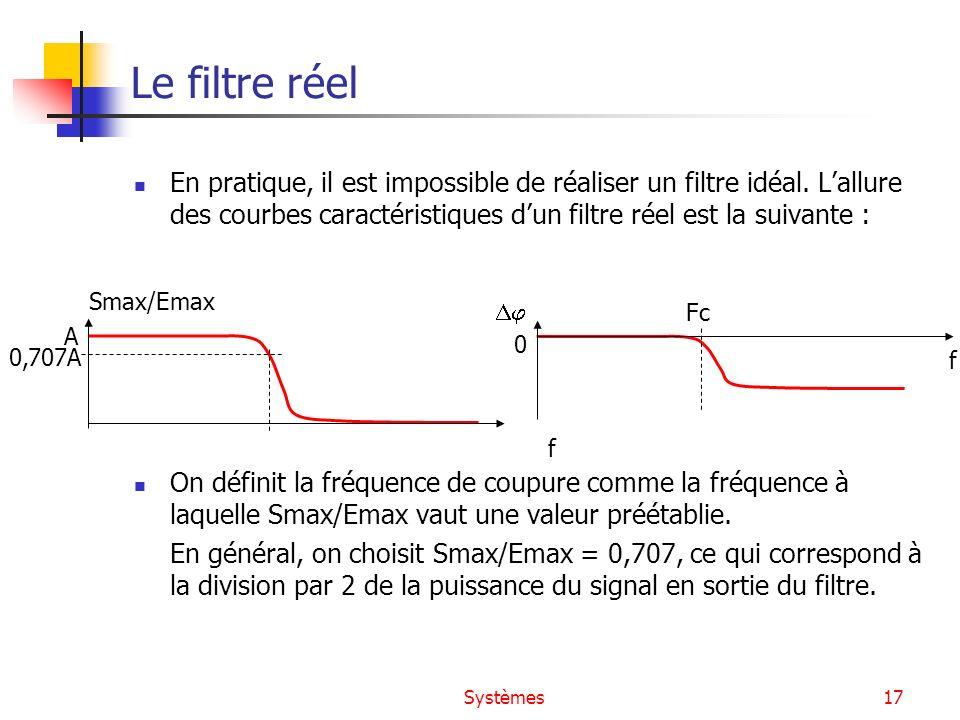 Le filtre réel En pratique, il est impossible de réaliser un filtre idéal. L'allure des courbes caractéristiques d'un filtre réel est la suivante :