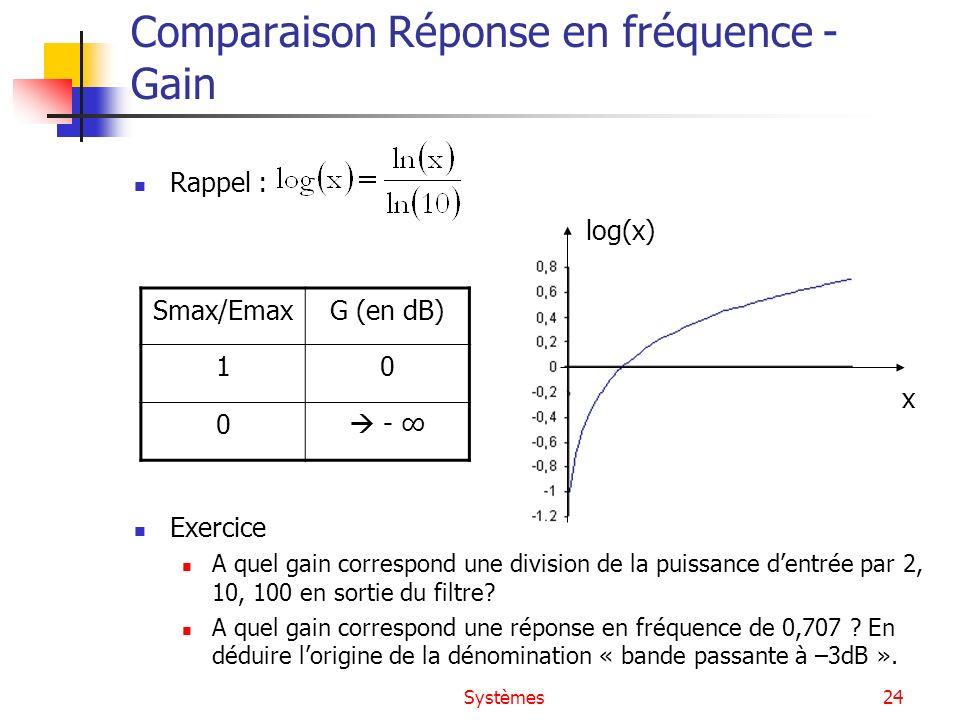 Comparaison Réponse en fréquence - Gain