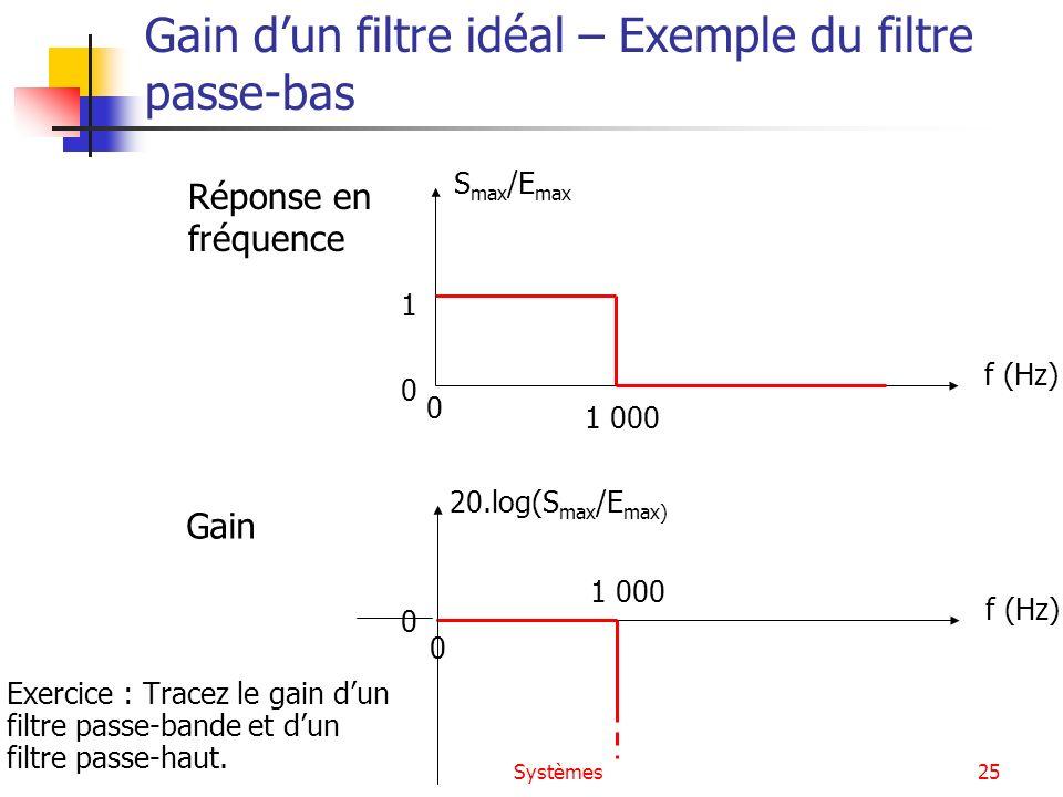 Gain d'un filtre idéal – Exemple du filtre passe-bas