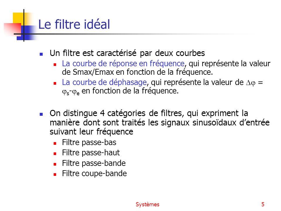Le filtre idéal Un filtre est caractérisé par deux courbes