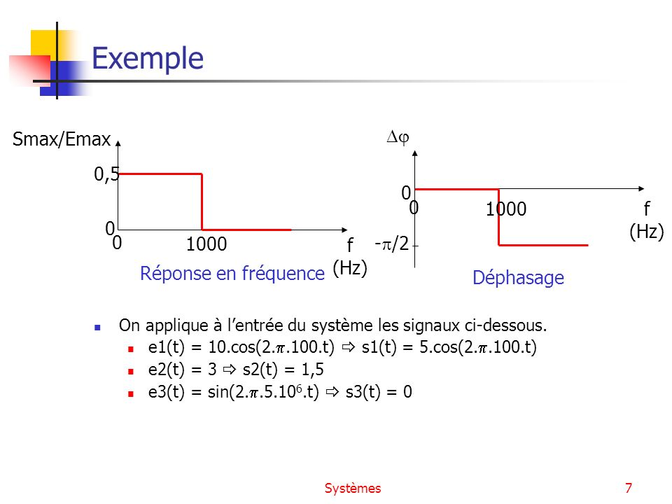 Exemple 0,5 1000 f (Hz) Smax/Emax Réponse en fréquence 1000 f (Hz) 