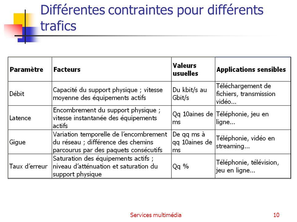 Différentes contraintes pour différents trafics