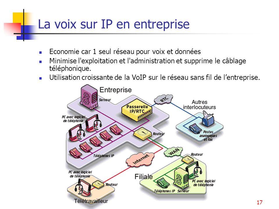 La voix sur IP en entreprise