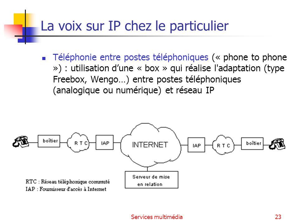 La voix sur IP chez le particulier
