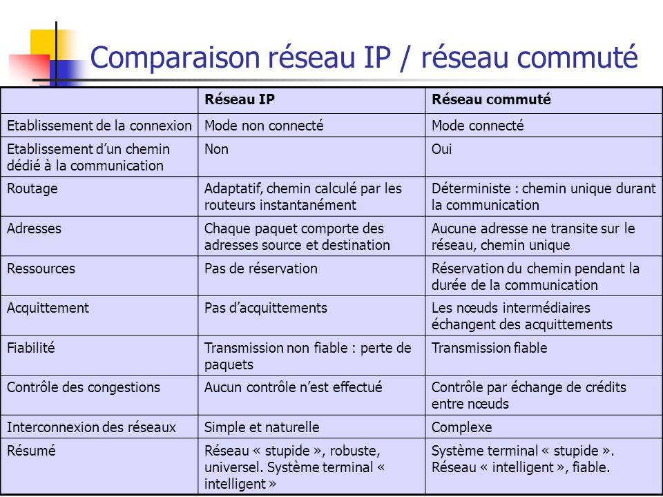 Comparaison réseau IP / réseau commuté