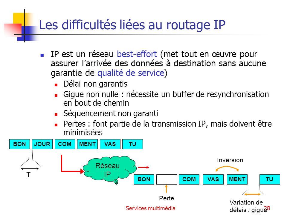 Les difficultés liées au routage IP
