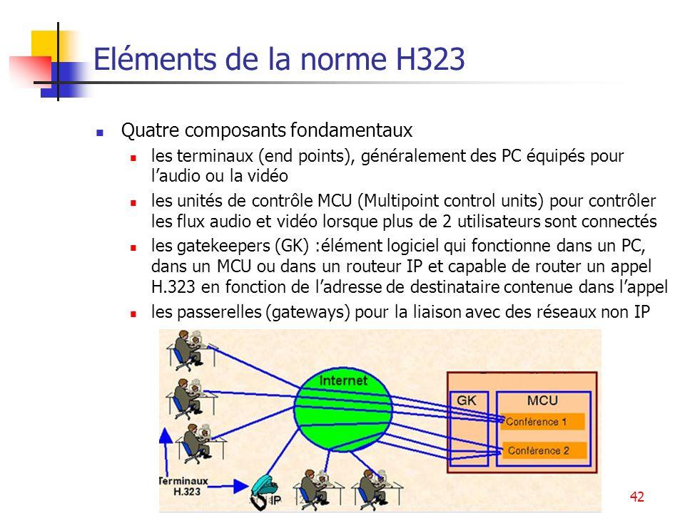 Eléments de la norme H323 Quatre composants fondamentaux