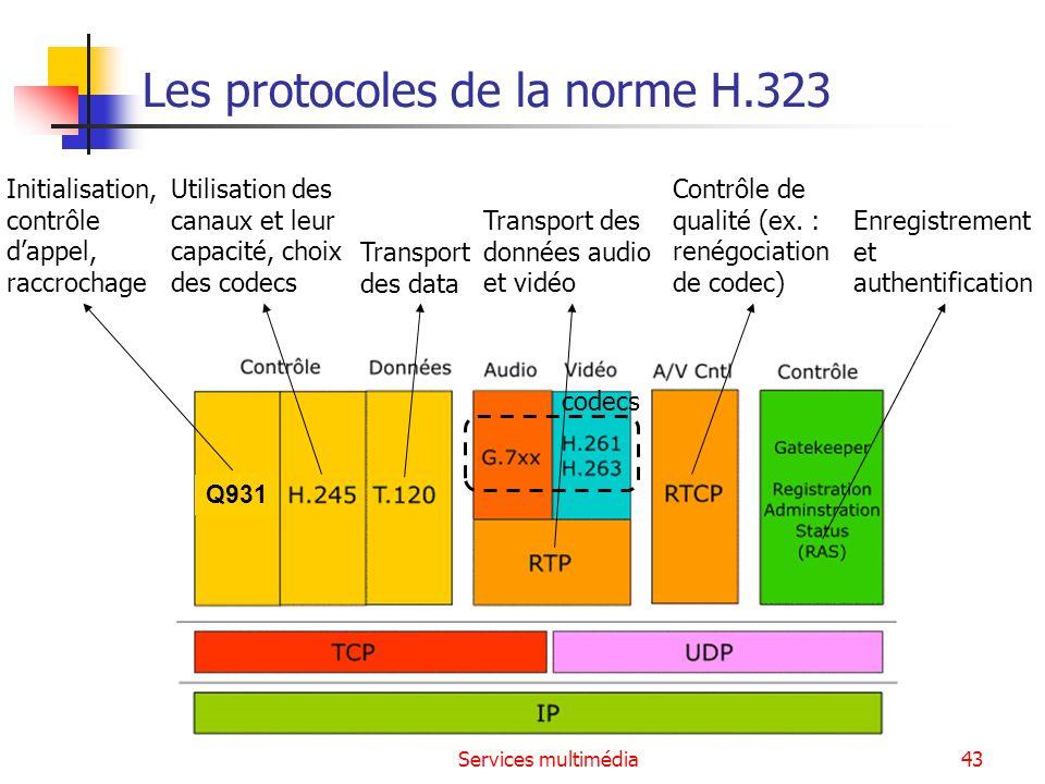 Les protocoles de la norme H.323