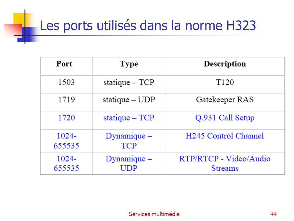 Les ports utilisés dans la norme H323