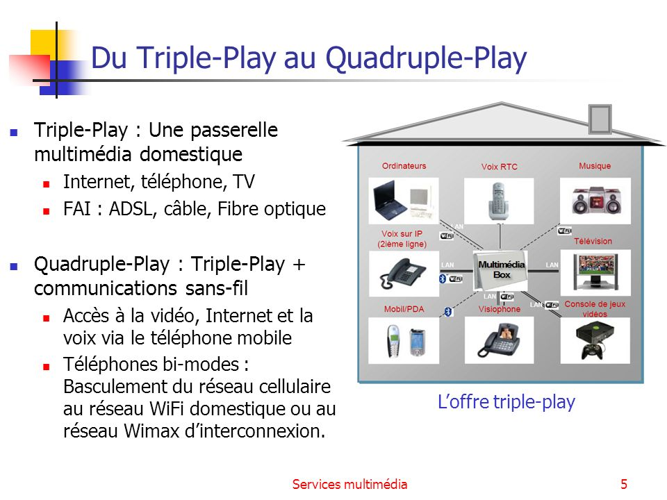 Du Triple-Play au Quadruple-Play
