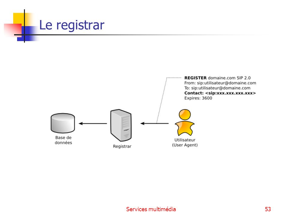 Le registrar Services multimédia