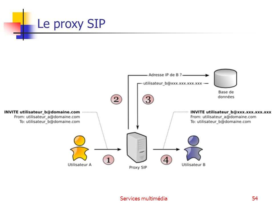 Le proxy SIP Services multimédia