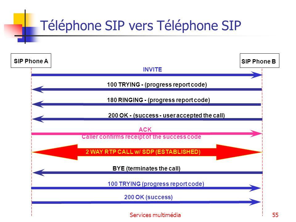 Téléphone SIP vers Téléphone SIP