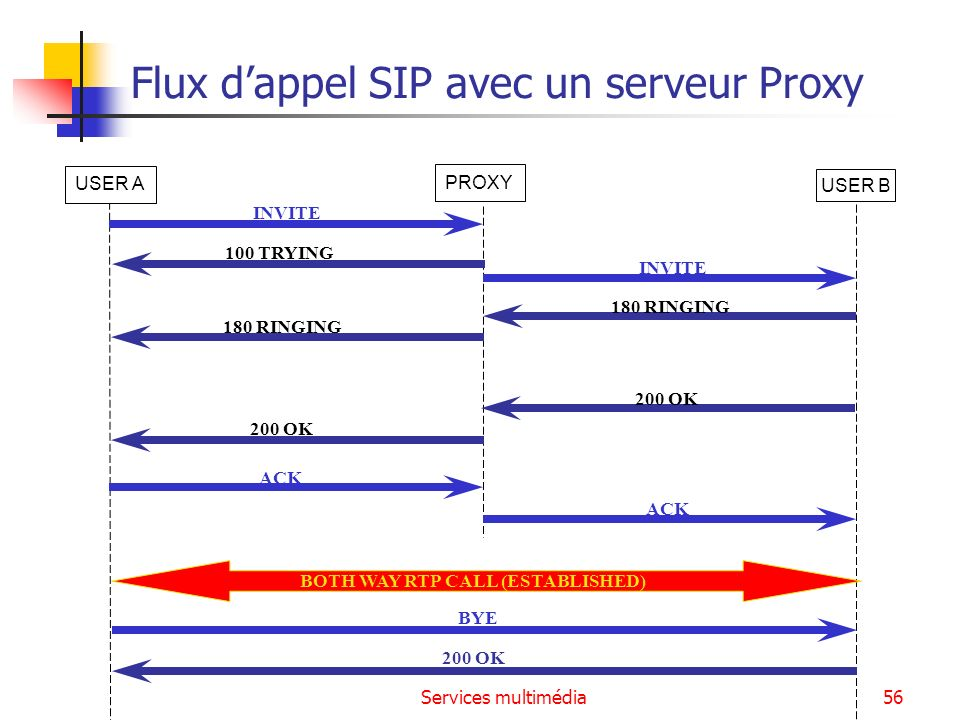 Flux d'appel SIP avec un serveur Proxy