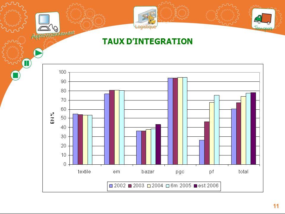 TAUX D'INTEGRATION