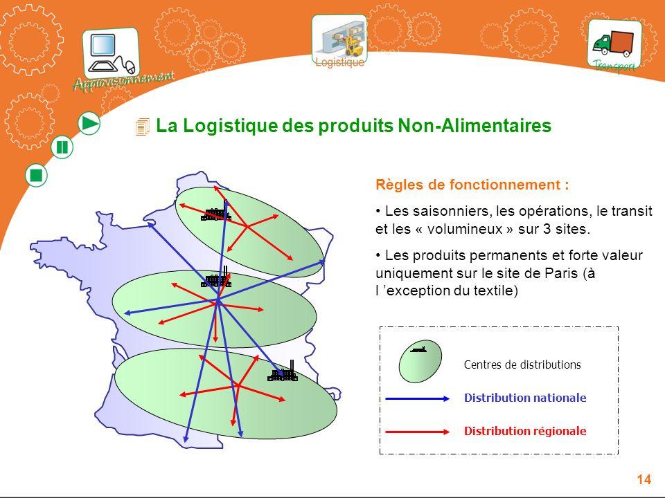La Logistique des produits Non-Alimentaires