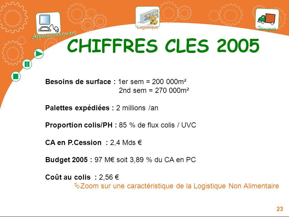CHIFFRES CLES 2005 Besoins de surface : 1er sem = 200 000m²
