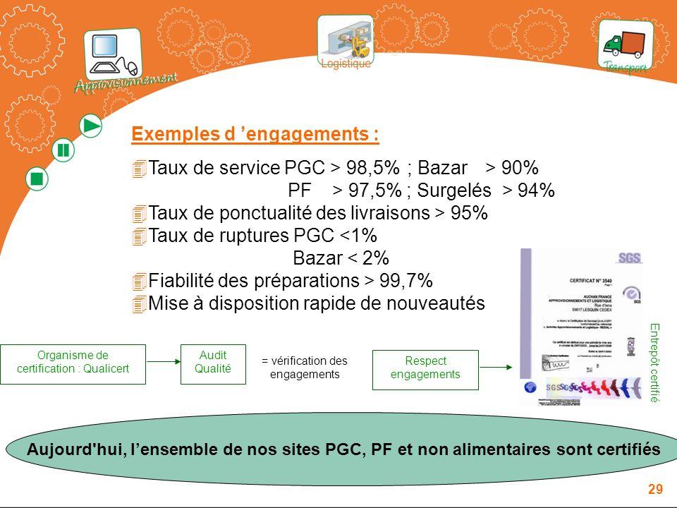 Exemples d 'engagements :