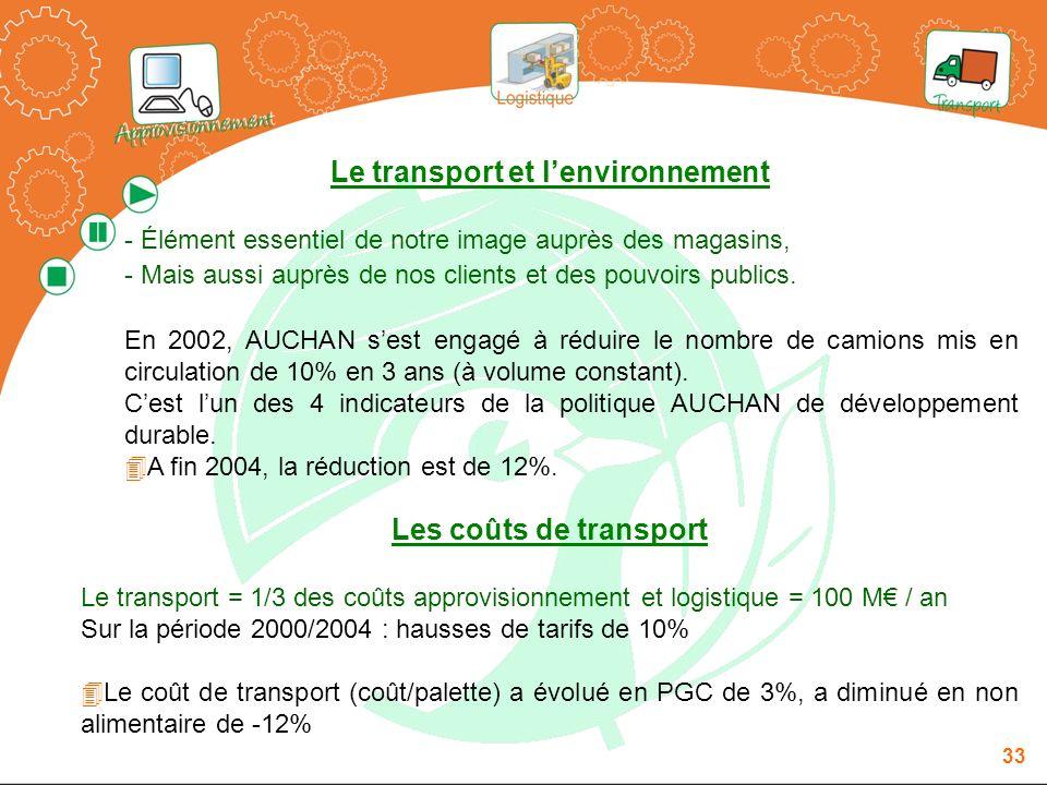 Le transport et l'environnement