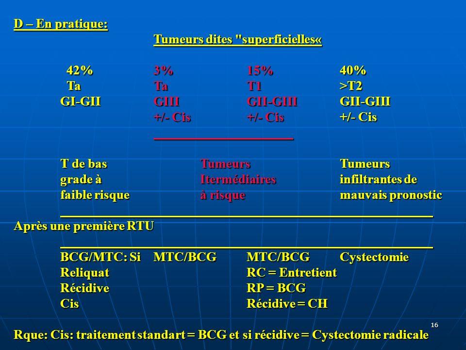 D – En pratique: Tumeurs dites superficielles« 42% 3% 15% 40% Ta Ta T1 >T2. GI-GII GIII GII-GIII GII-GIII.
