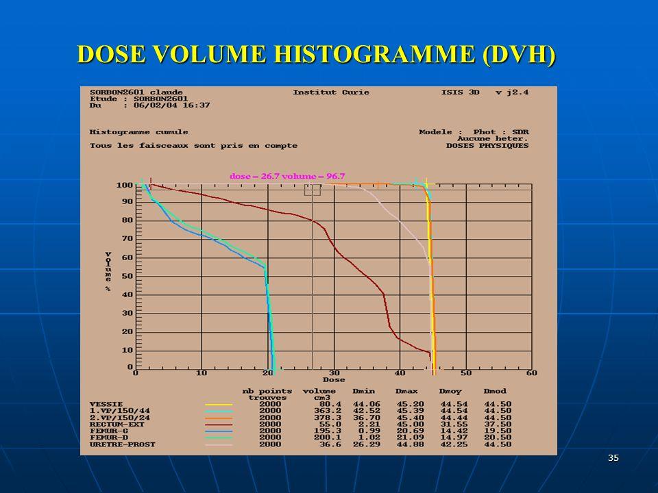 DOSE VOLUME HISTOGRAMME (DVH)