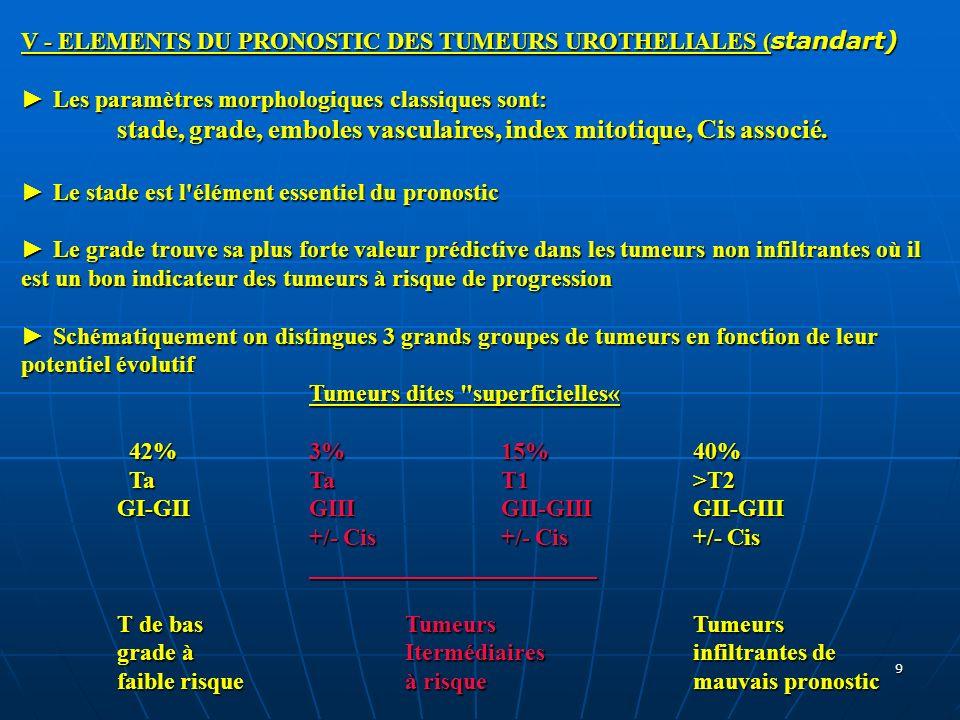 V - ELEMENTS DU PRONOSTIC DES TUMEURS UROTHELIALES (standart)