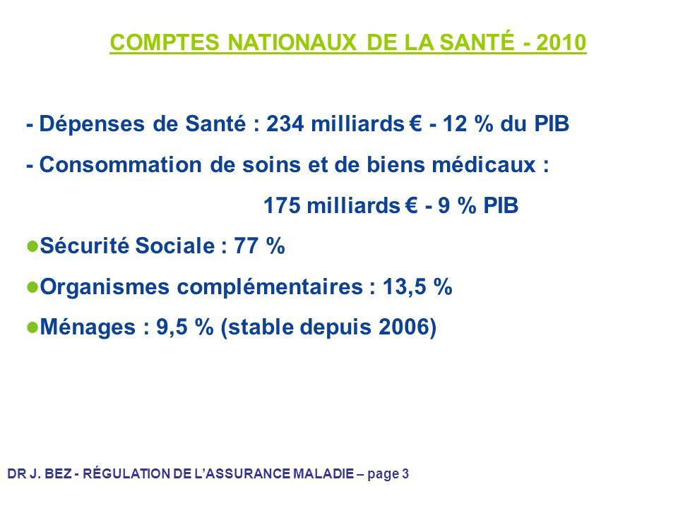 COMPTES NATIONAUX DE LA SANTÉ - 2010