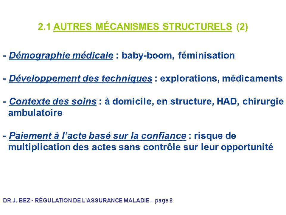 2.1 AUTRES MÉCANISMES STRUCTURELS (2)