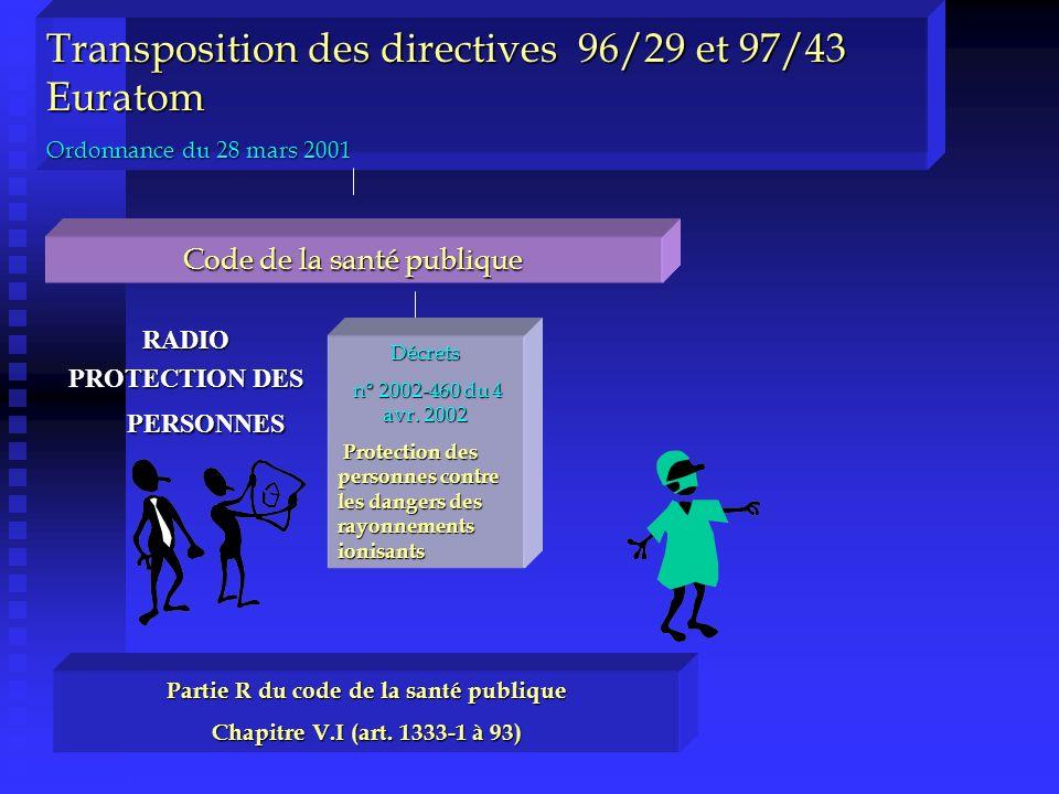 PROTECTION DES PERSONNES Partie R du code de la santé publique