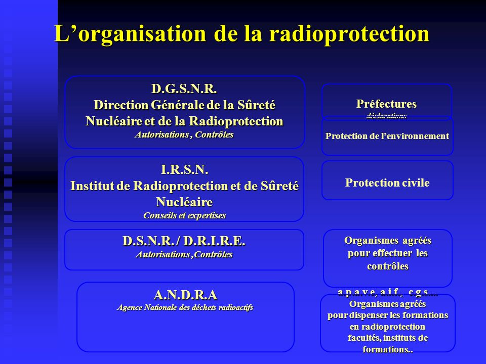 L'organisation de la radioprotection