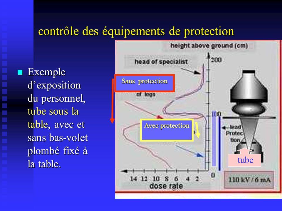 contrôle des équipements de protection