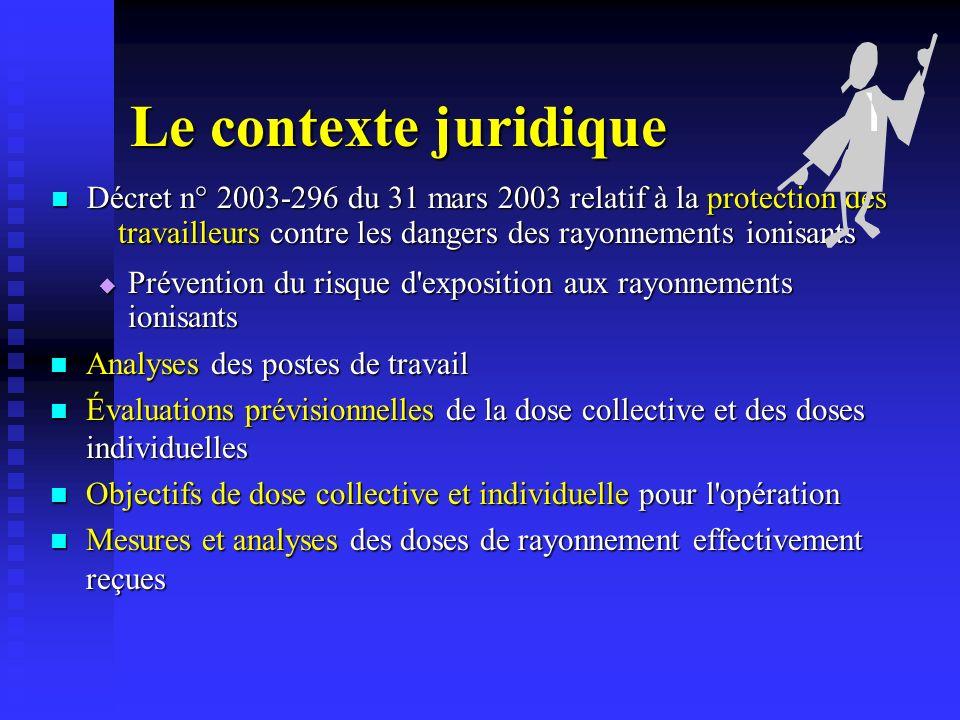 Le contexte juridique Décret n° 2003-296 du 31 mars 2003 relatif à la protection des travailleurs contre les dangers des rayonnements ionisants.