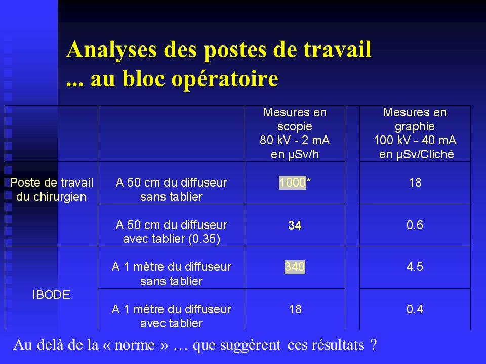 Analyses des postes de travail ... au bloc opératoire
