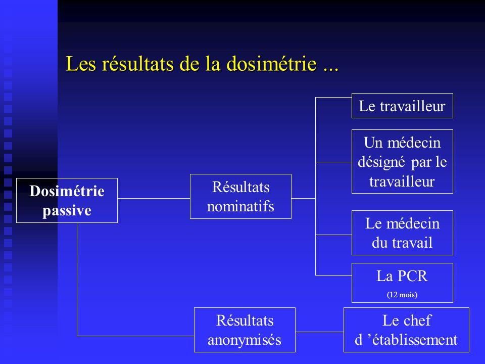 Les résultats de la dosimétrie ...