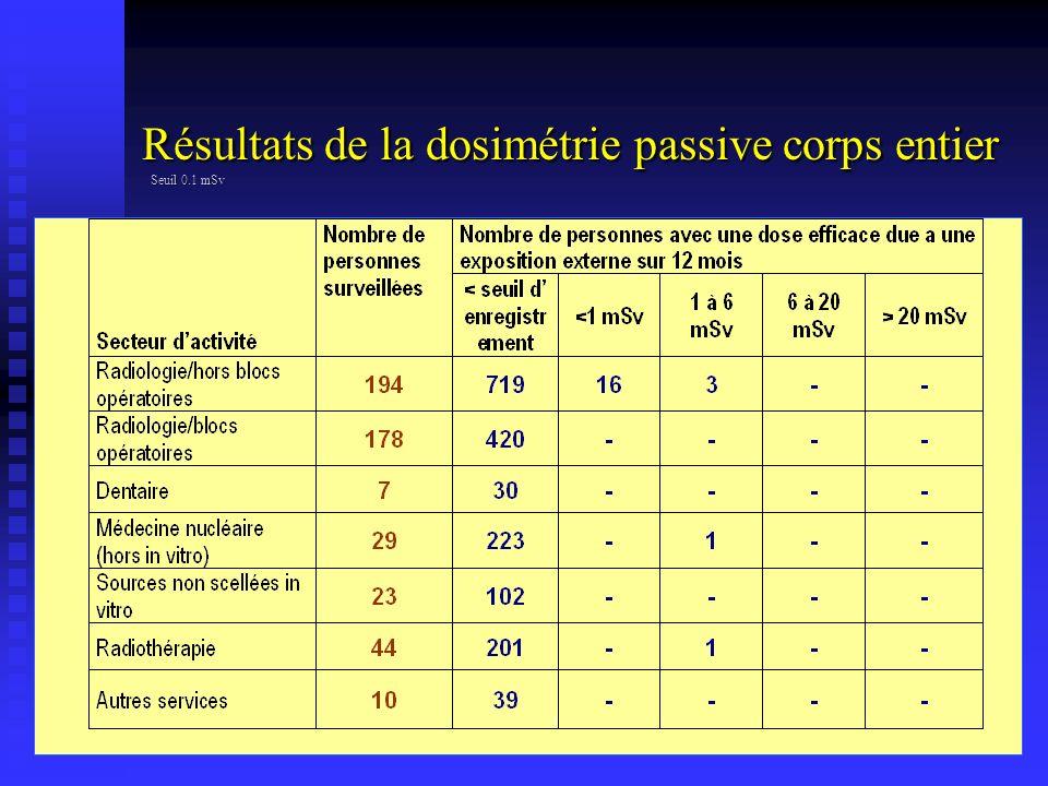 Résultats de la dosimétrie passive corps entier