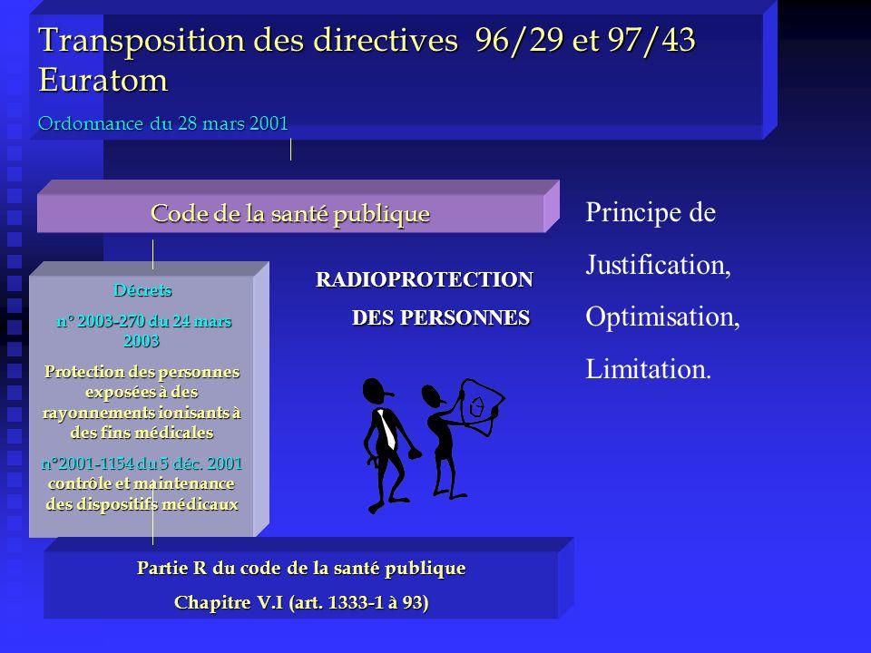 RADIOPROTECTION DES PERSONNES Partie R du code de la santé publique