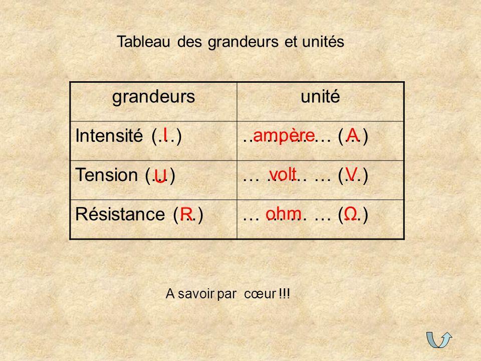 grandeurs unité Intensité (…) … … … … (…) Tension (…) Résistance (…) I