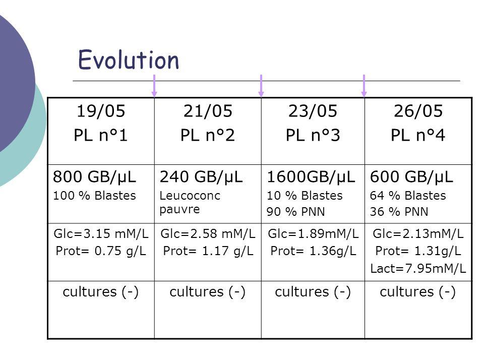 Evolution 19/05 PL n°1 21/05 PL n°2 23/05 PL n°3 26/05 PL n°4