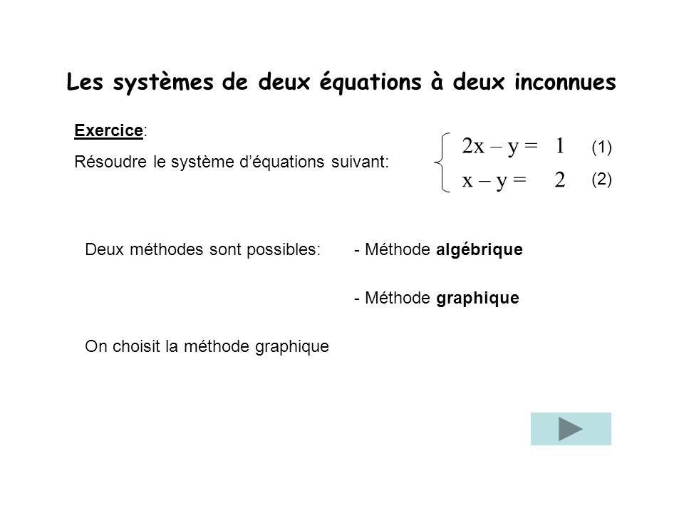 Les systèmes de deux équations à deux inconnues