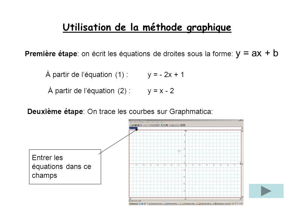 Utilisation de la méthode graphique