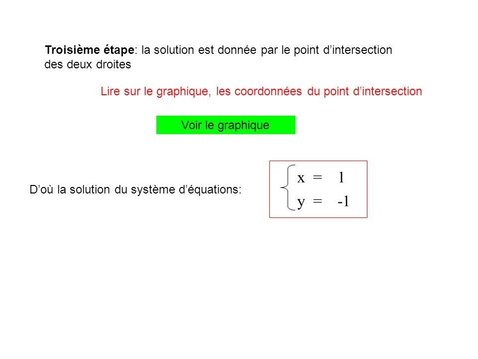 Troisième étape: la solution est donnée par le point d'intersection des deux droites